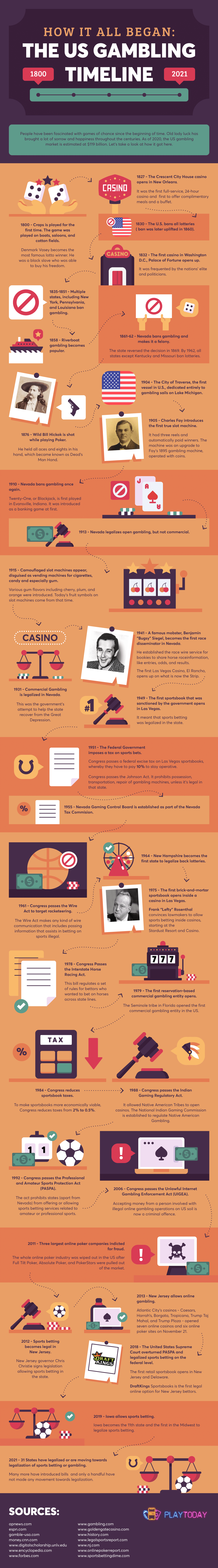 History of Gambling in the US - Infographic1